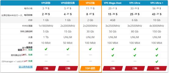 HyperHost价格方案